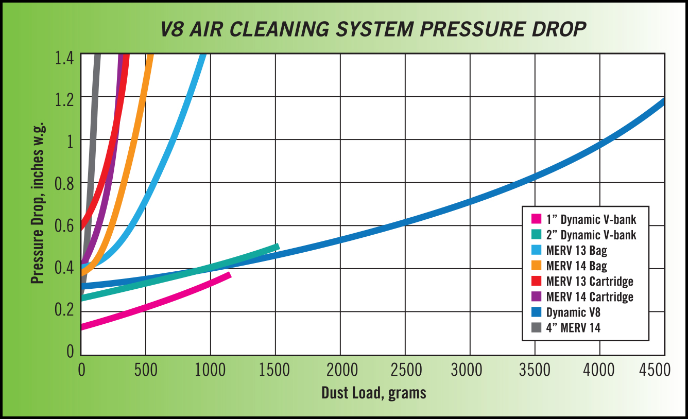 V8 Air Cleaning Systems - Dynamic Air Quality Solutions